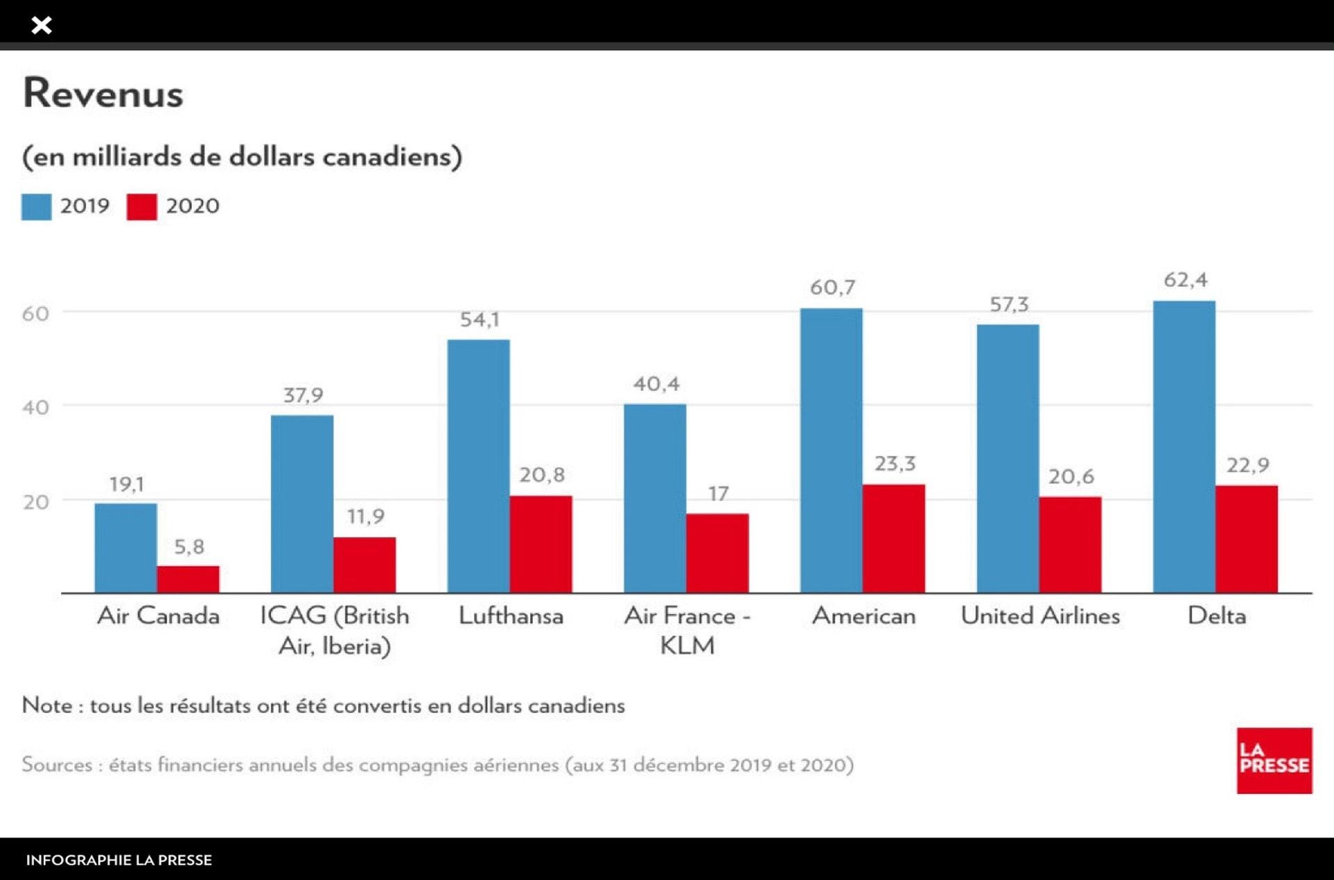Visualisation de La Presse +