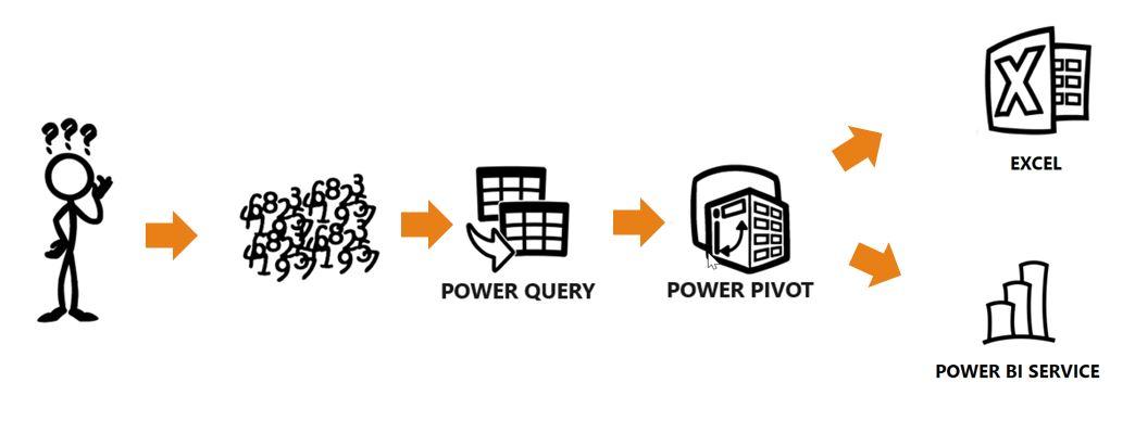 Power Query et Power Pivot